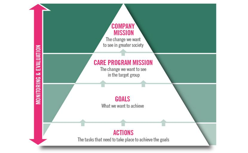 복지활동 관리 계획의 미션과 목표
